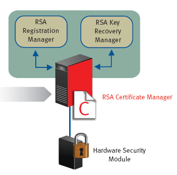 RSA Digital Certificate Solutions-NDI – Network Dynamics, Inc.